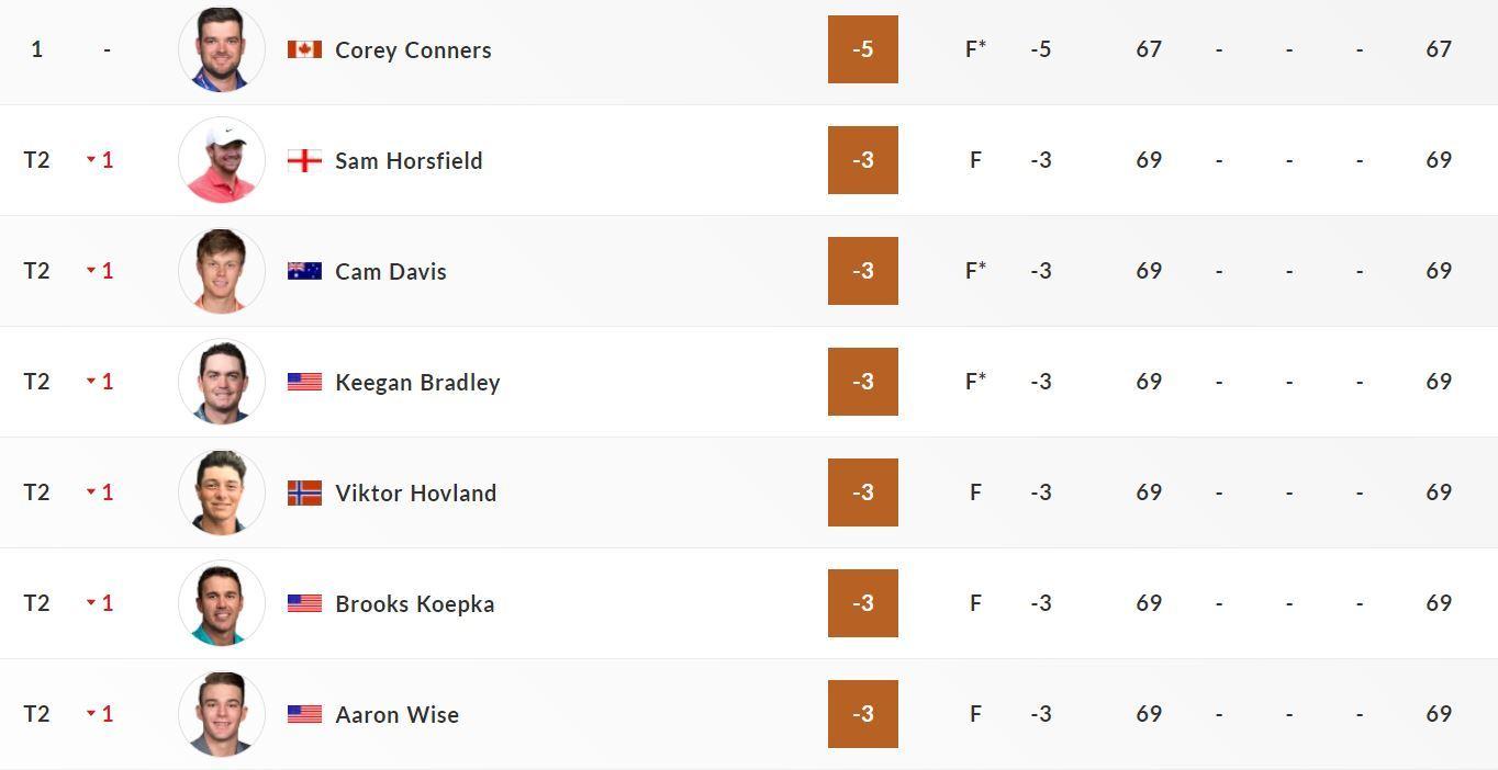 Vòng 1 PGA Championship: Conners dẫn đầu, Koepka lạc quan
