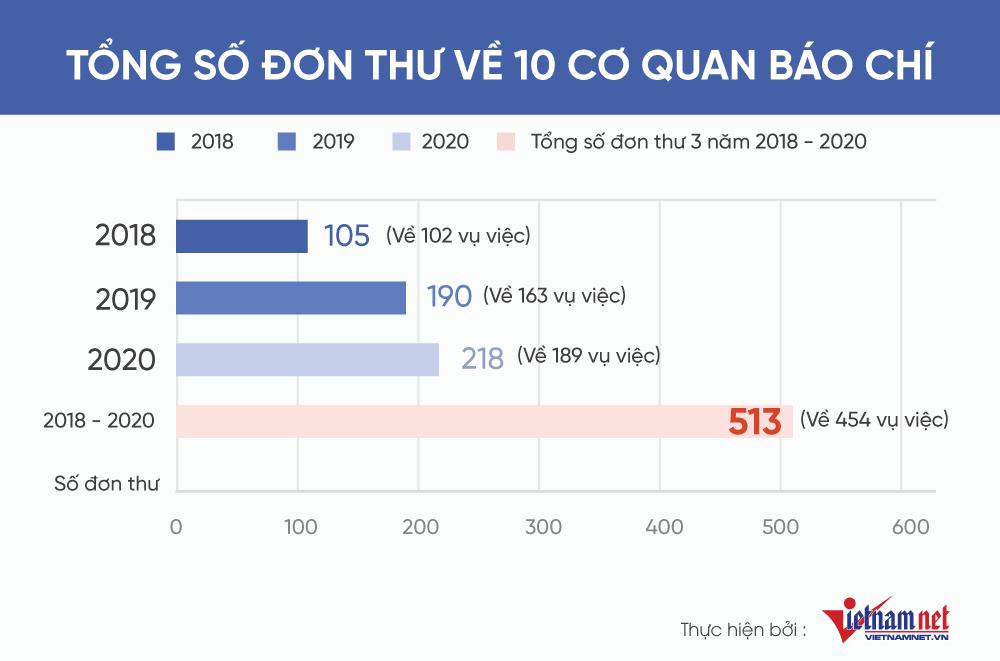 10 cơ quan báo chí có nhiều đơn thư nhất từ 2018-2020