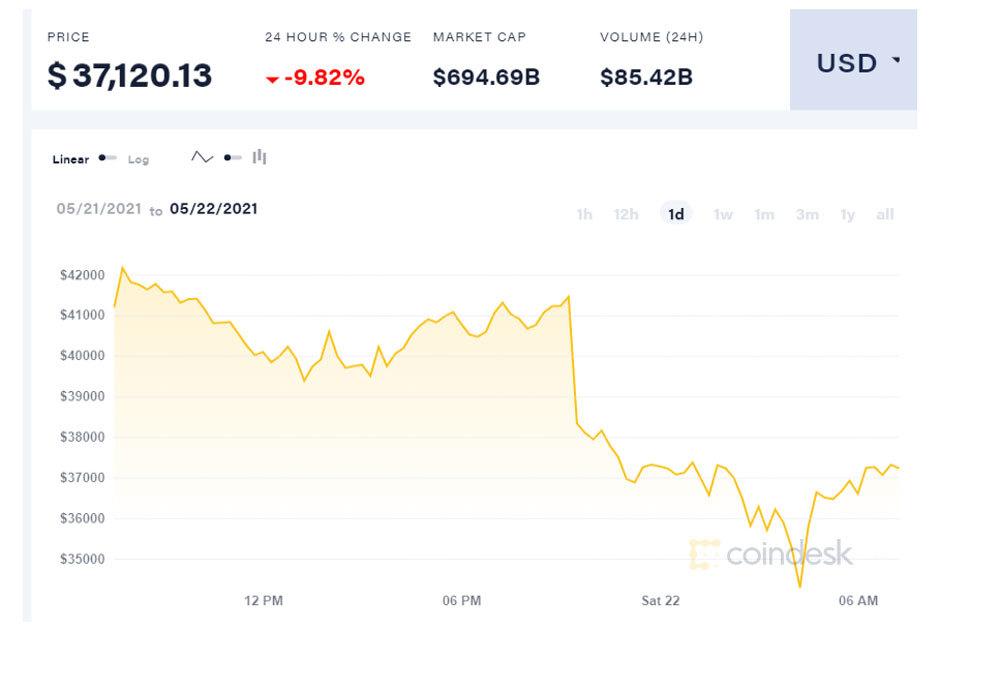 Gượng không nổi Bitcoin lao dốc xuống sâu: Lại 1 đêm cháy túi
