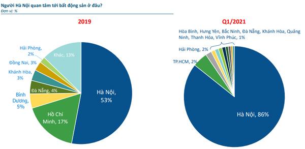 Nhà đầu tư BĐS Hà Nội chuyển hướng đầu tư 'gần bờ'