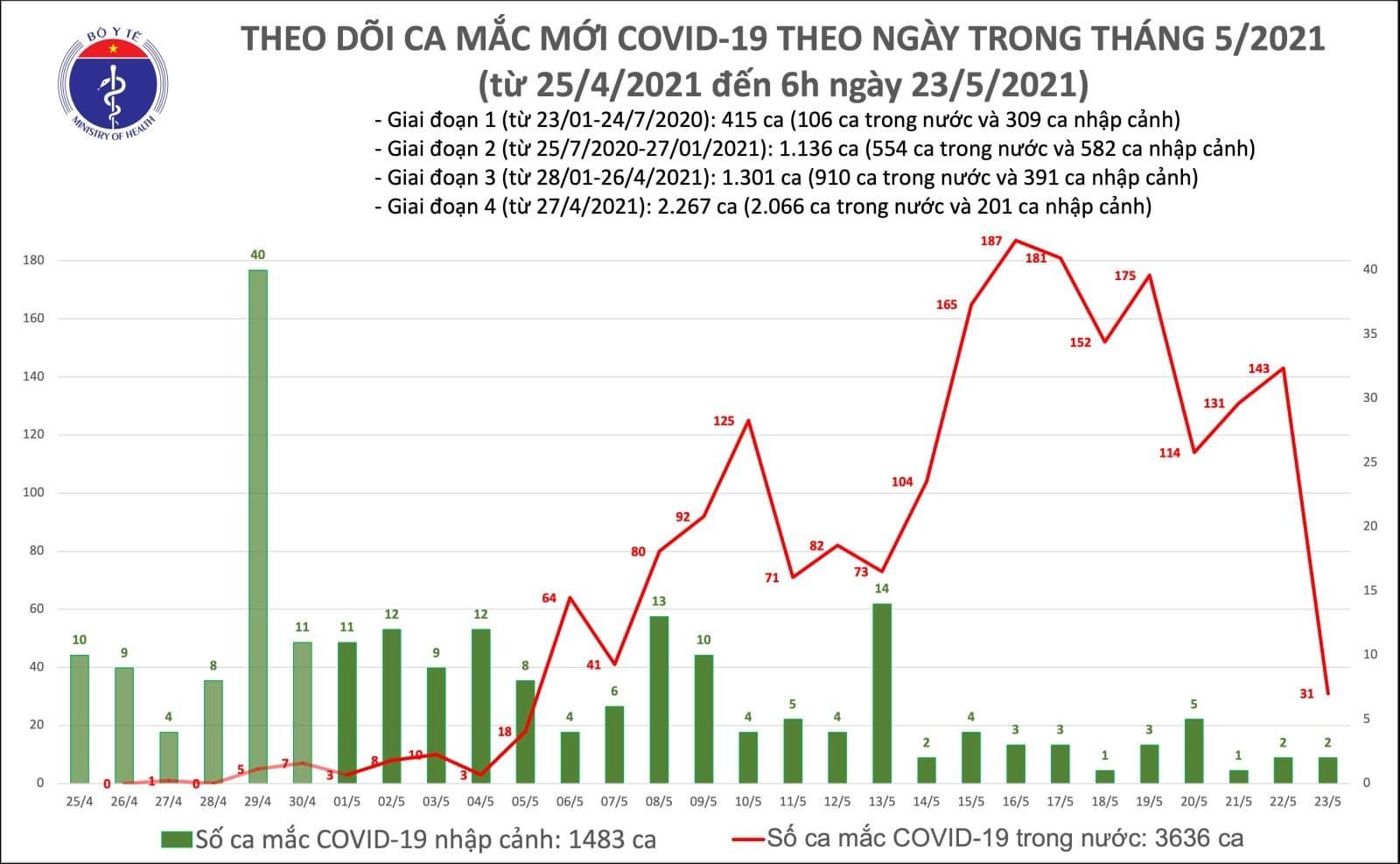 Sáng 23/5, thêm 31 ca Covid-19 trong nước tại Bắc Ninh, Ninh Bình