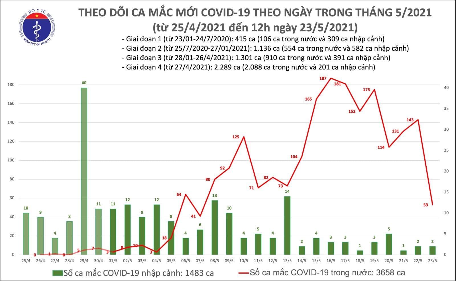 Bản tin trưa 23/5, thêm 22 ca Covid-19 trong nước, Bắc Giang có số ca nhiều nhất