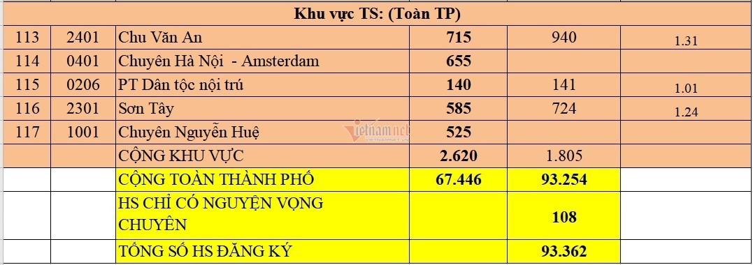 Top 15 trường THPT công lập có 'tỷ lệ chọi' cao nhất Hà Nội 2021