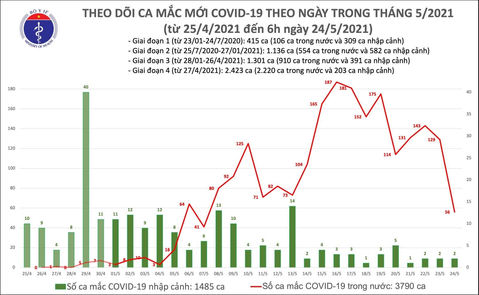 Việt Nam thêm 56 ca Covid-19 mới, Hà Nội có 8 trường hợp