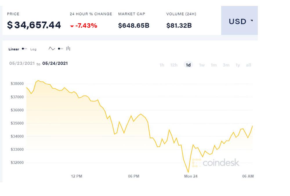 Bitcoin lao dốc về 800 triệu, đầu cơ choáng váng tháo chạy