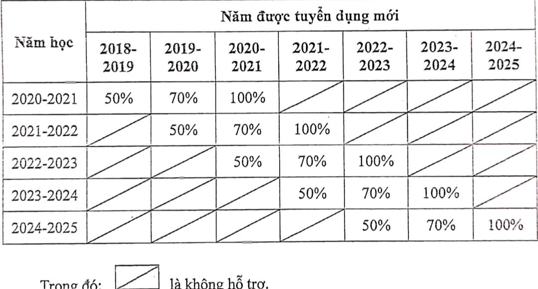 Giáo viên mầm non TP.HCM tuyển dụng năm 2021 được lương gấp 2 lần