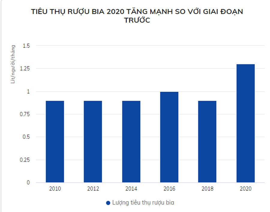 Tiêu thụ rượu bia tại Việt Nam vẫn tăng mạnh