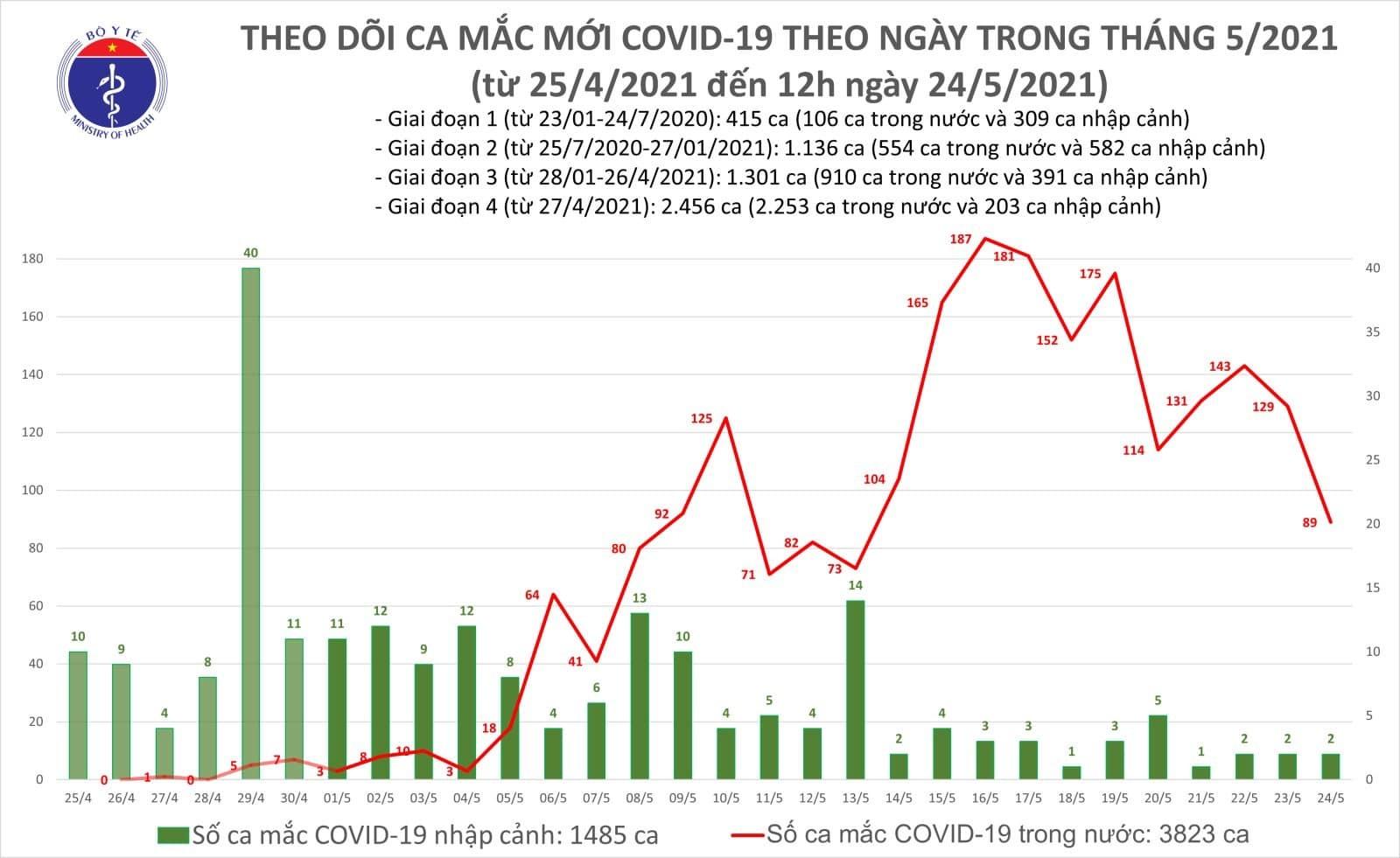 Trưa 24/5, Bộ Y tế công bố thêm 33 ca mắc Covid-19 mới
