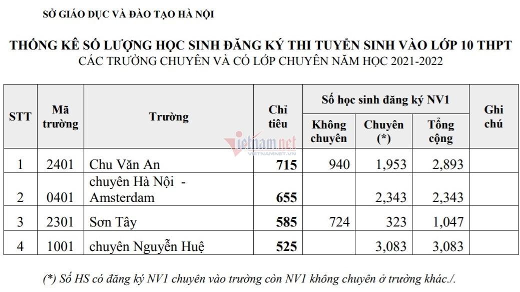 Chuyên Nguyễn Huệ có 'tỷ lệ chọi' vào lớp 10 chuyên cao nhất Hà Nội