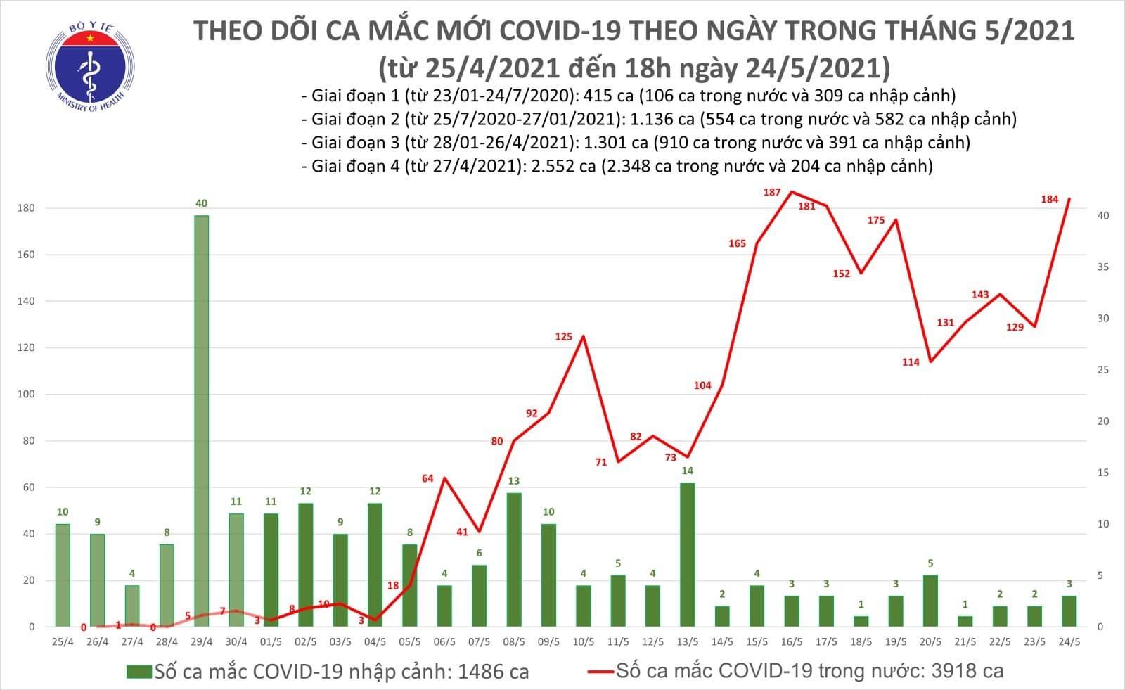 Công bố 95 người mắc Covid-19 mới, Hà Nội thêm 13 ca