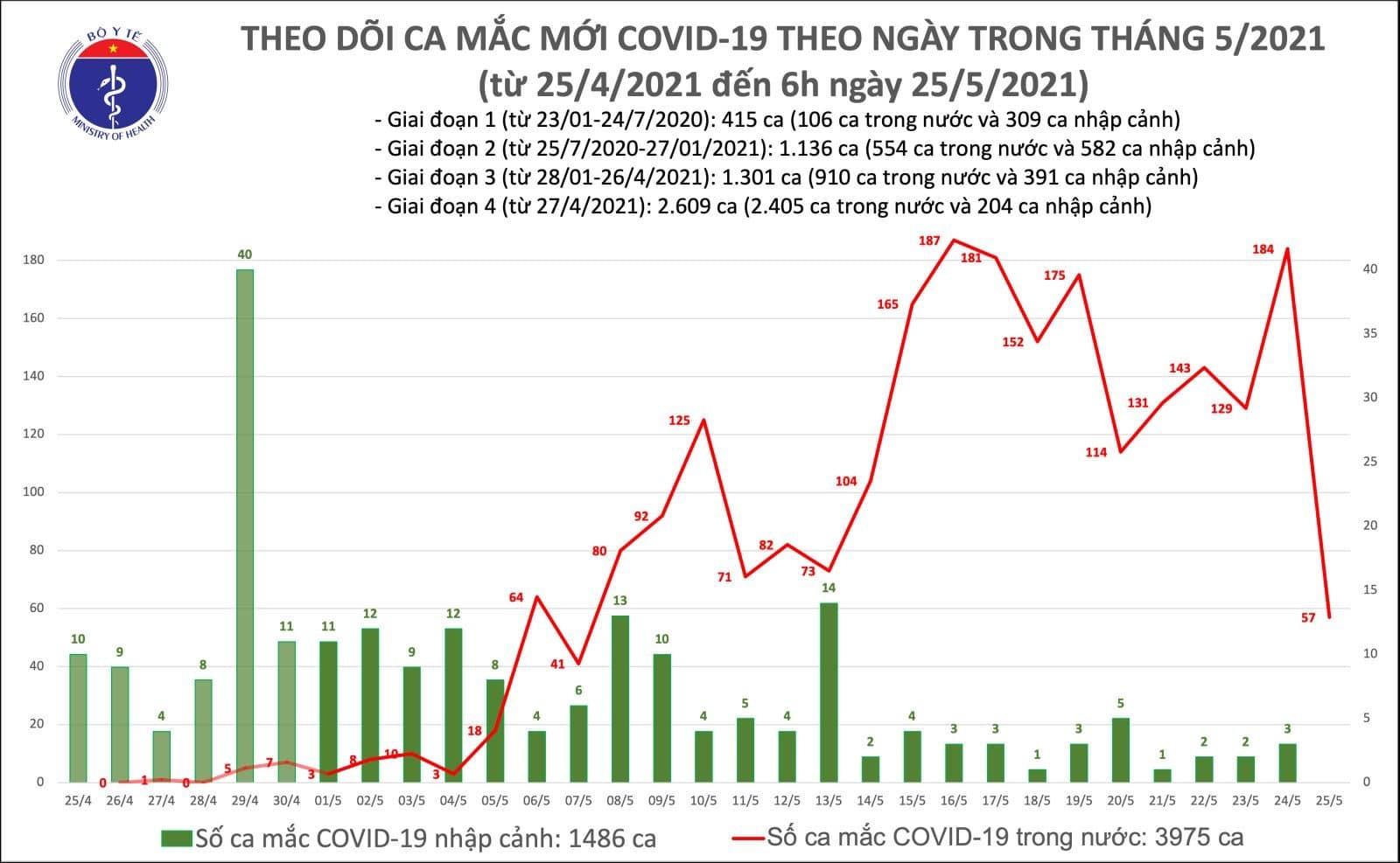 Thêm 57 ca Covid-19 trong nước, Bắc Giang vẫn tiếp tục tăng mạnh
