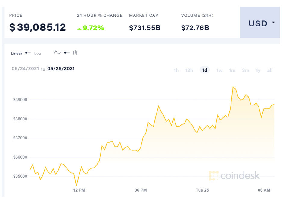 Sau cơn hỗn loạn, Bitcoin bật tăng lên, còn xa ngưỡng 1 tỷ đồng