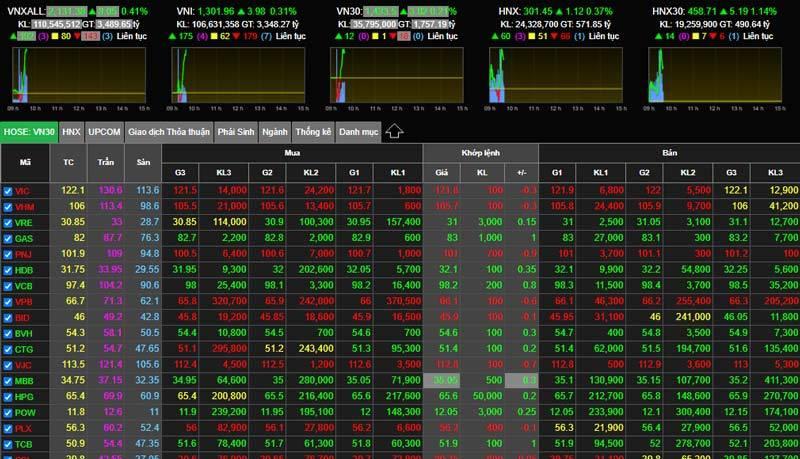 Tiền chảy không ngừng nghỉ, VN-Index lên kỷ lục 1.300 điểm