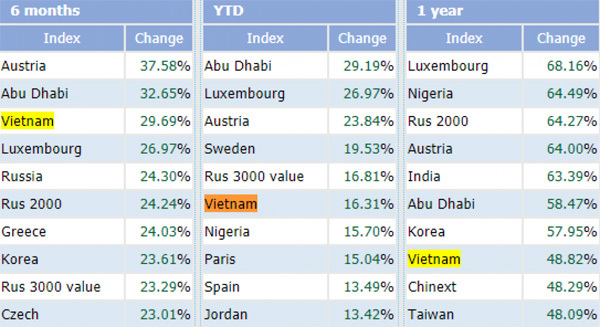 Vietnam stock market among world's best performers in Jan-May