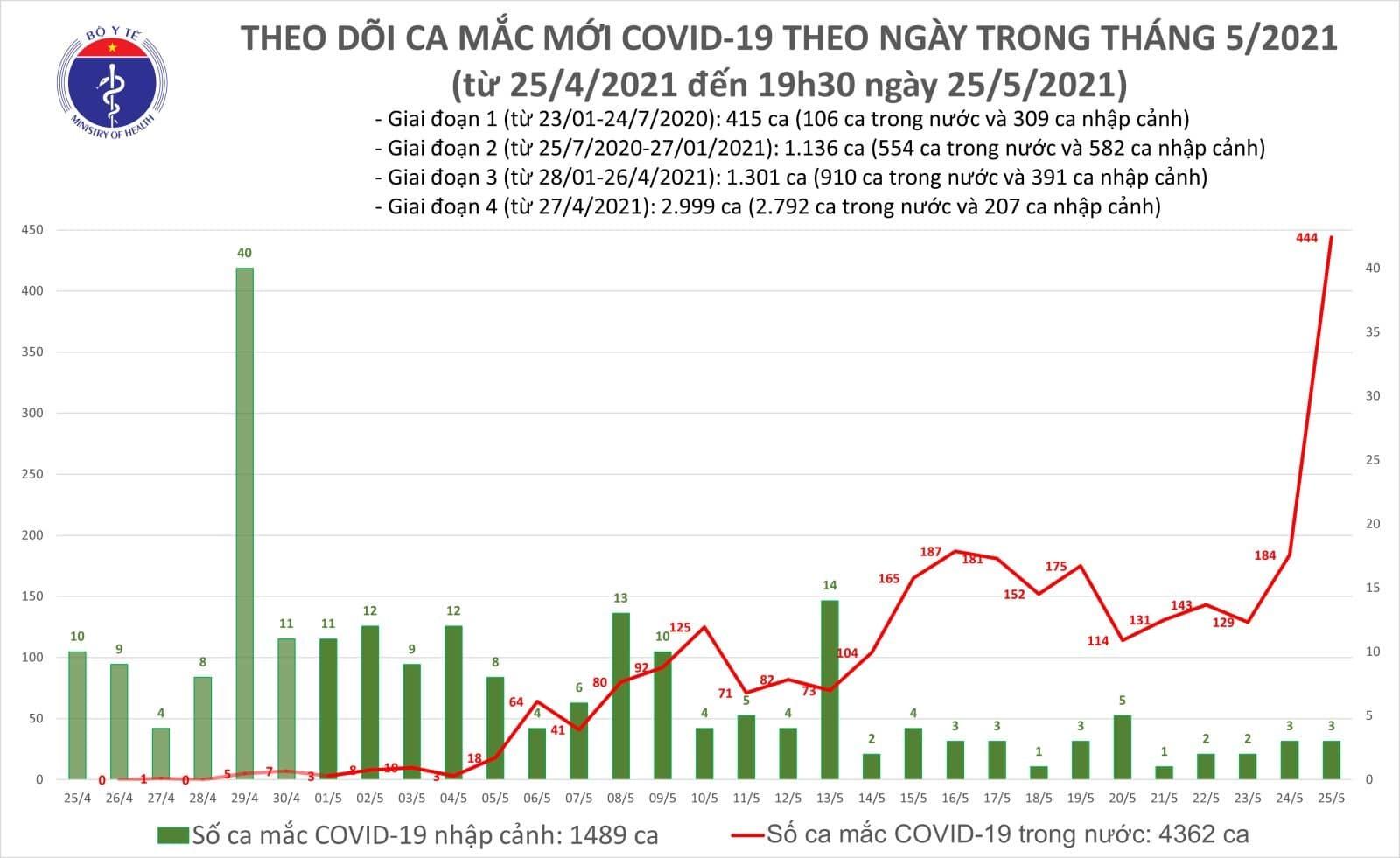 Ngày 25/5, Việt Nam có số ca Covid-19 kỷ lục: 444 ca trong nước