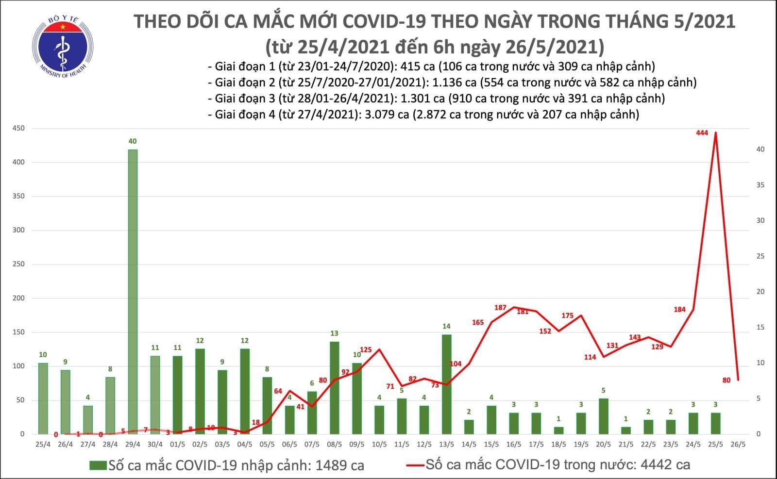 Công bố 80 ca mắc Covid-19, Bắc Giang phát hiện thêm 55 trường hợp