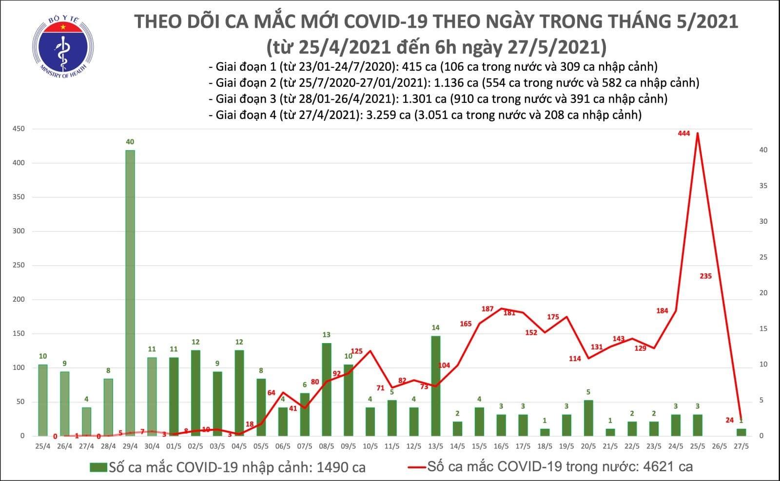 Sáng 27/5, thêm 24 ca Covid-19 trong nước tại Bắc Giang và Lạng Sơn