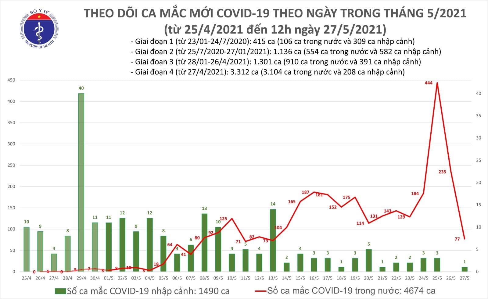 Trưa 27/5 thêm 53 ca Covid-19, Bắc Ninh, Bắc Giang vẫn tăng đều