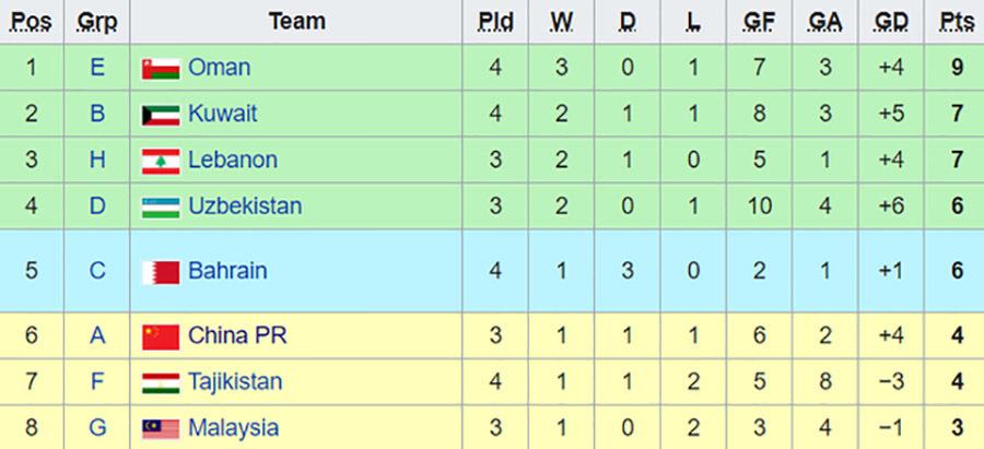 Điều kiện để tuyển Việt Nam đi tiếp ở vòng loại World Cup