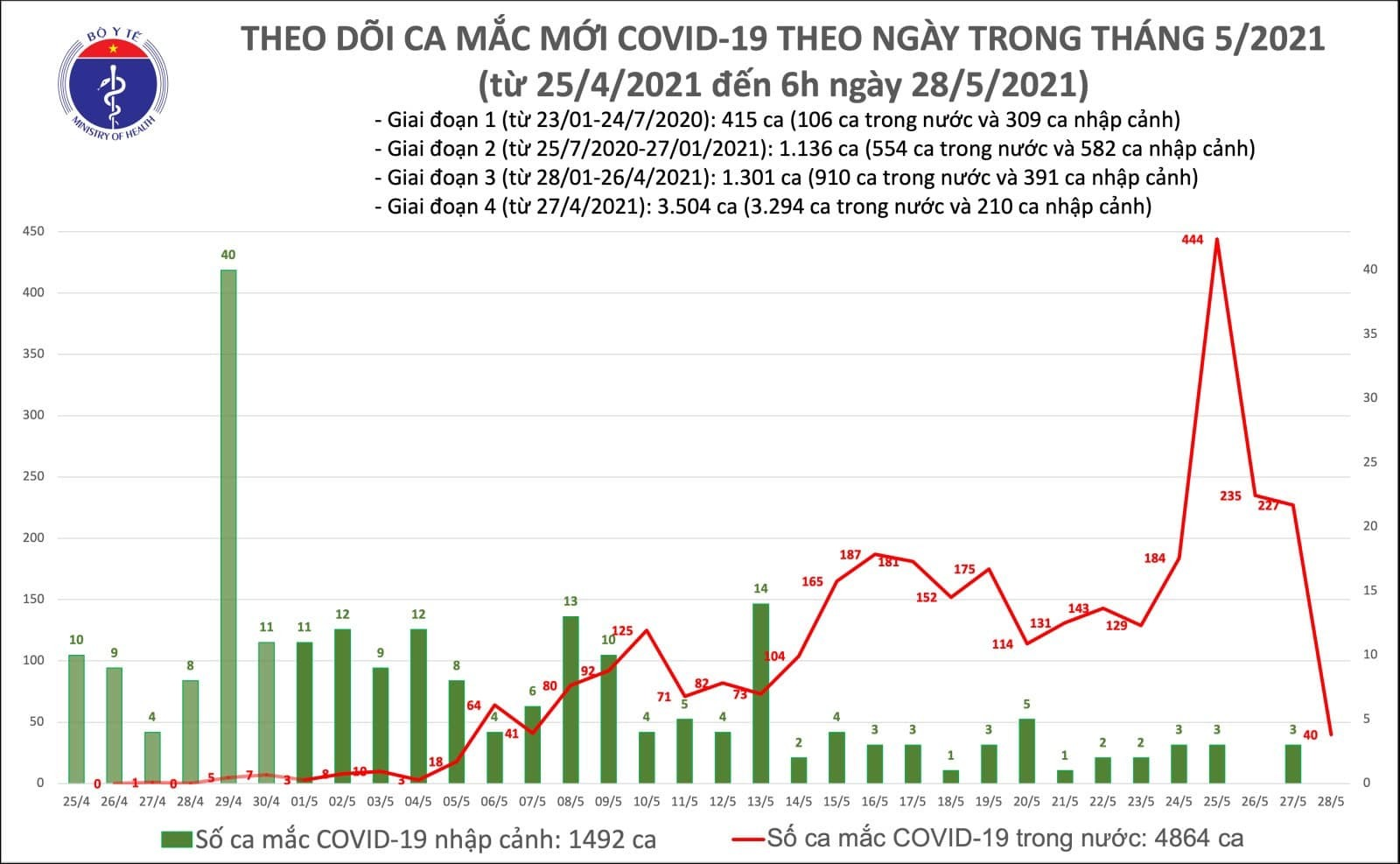 Việt Nam công bố 40 ca Covid-19, dịch lan ra tỉnh mới
