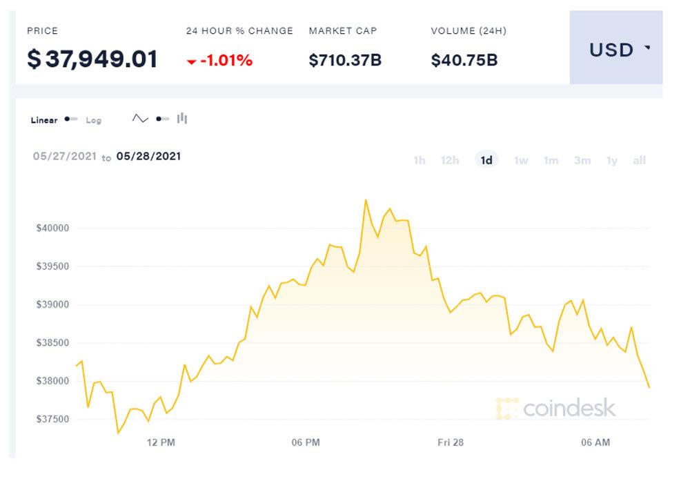 Hết đường tạo sóng, Bitcoin đuối dần, trôi về đáy