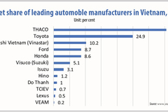 Unlocking Vietnam as a promising auto market