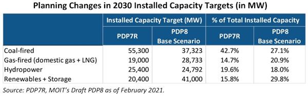 Power,vietnam energy market,PDP8 delay