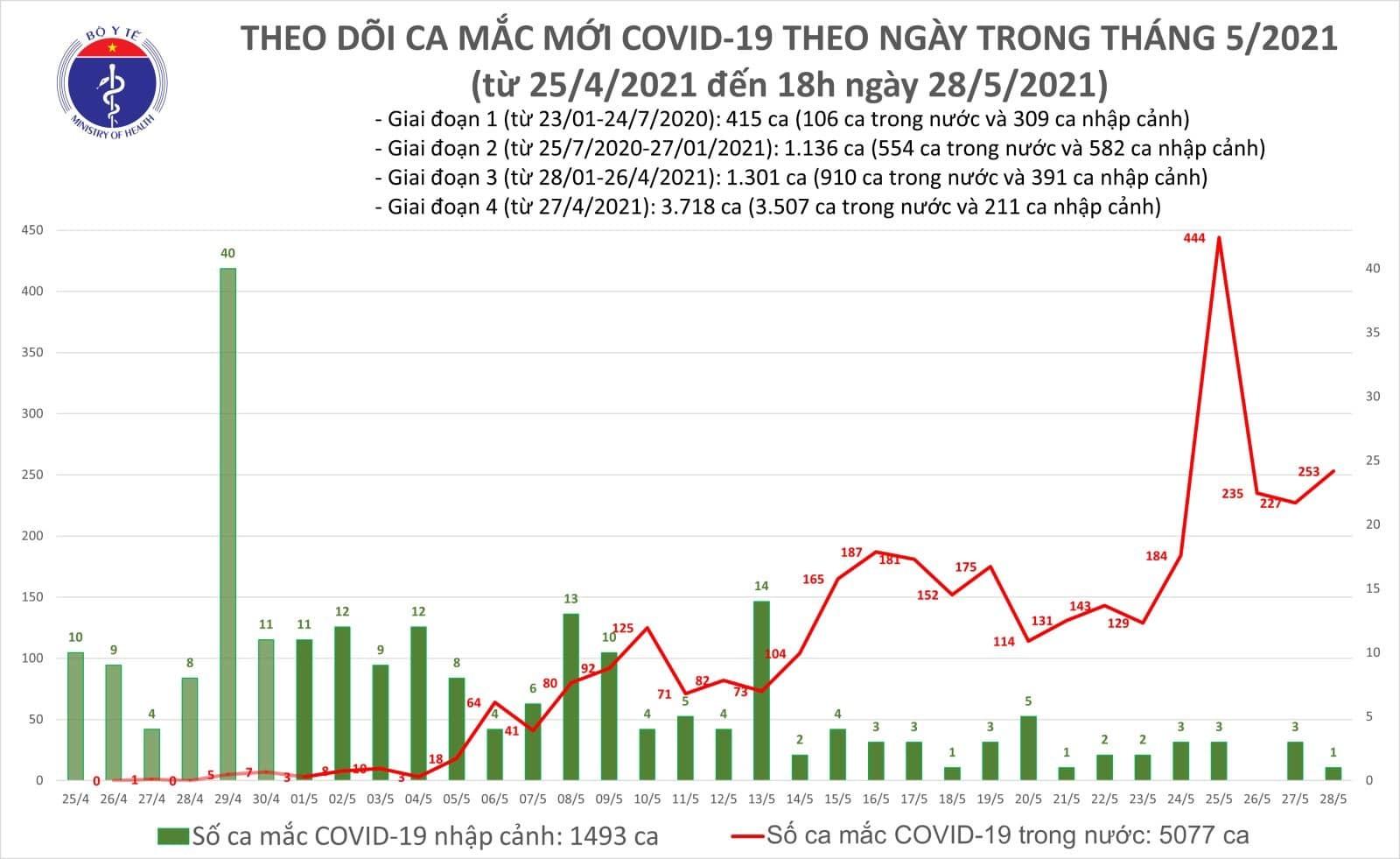 Chiều 28/5 ghi nhận 173 ca Covid-19, Bắc Giang thêm 123 bệnh nhân
