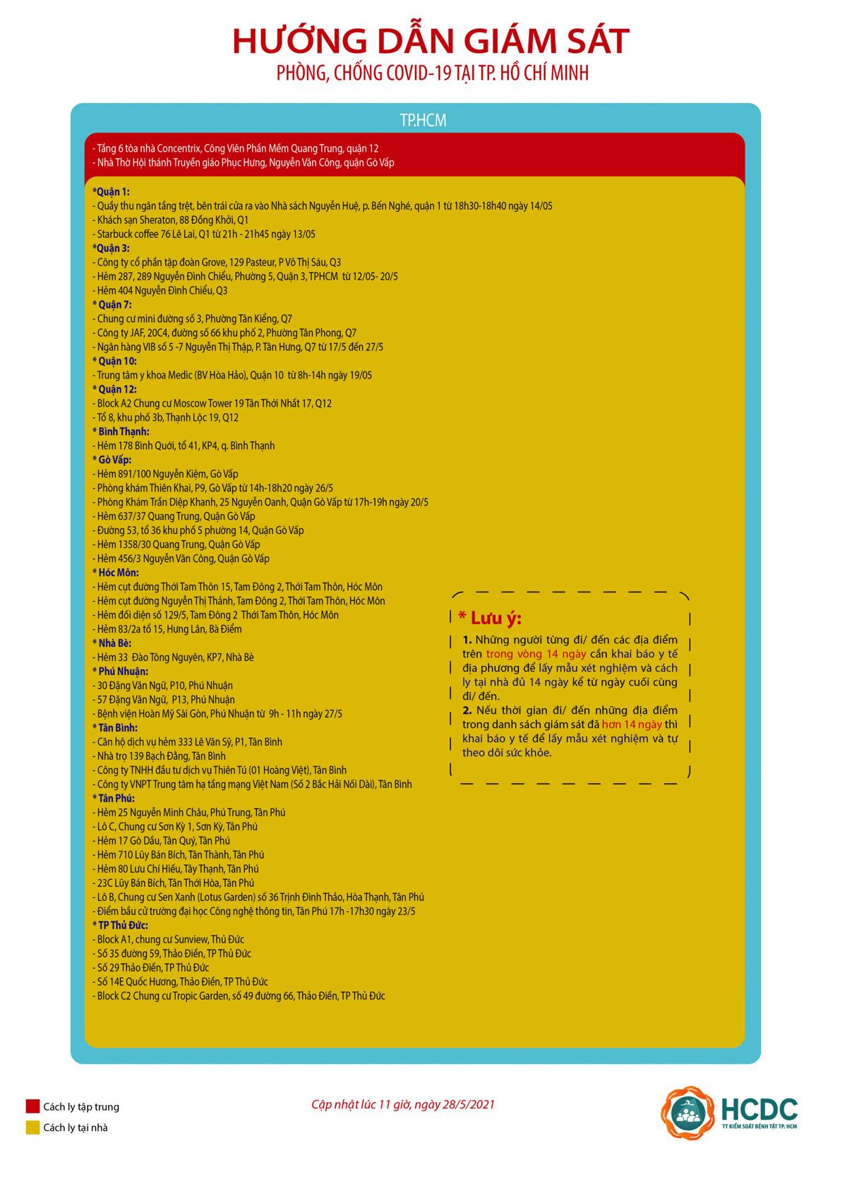 47 điểm 'nóng' liên quan dịch Covid-19 ở TP.HCM