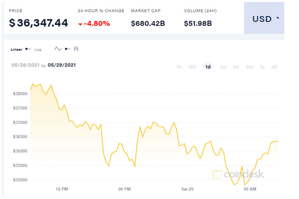 Bitcoin tụt giá không phanh, báo động đỏ đáng sợ
