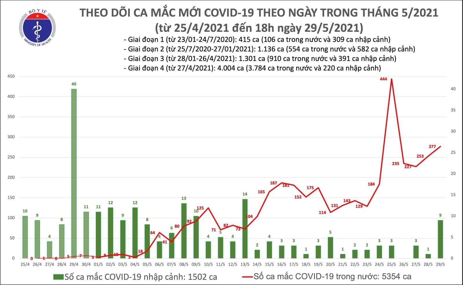 Thêm 141 ca Covid-19 trong nước, riêng TP.HCM có 29 bệnh nhân