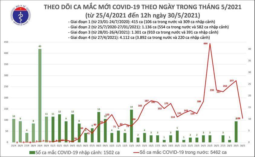 Thêm 56 ca Covid-19 mới, Việt Nam ghi nhận tổng 6.964 bệnh nhân