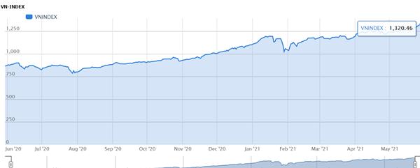 VnIndex vượt đỉnh 1.300 điểm, cổ phiếu VNM có cơ hội hồi phục?