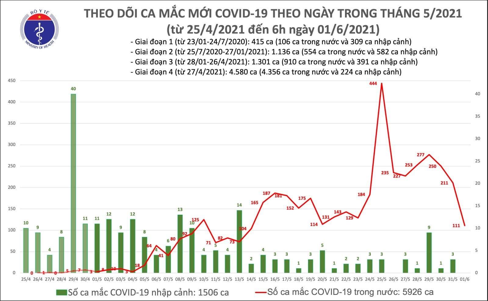 Thêm 111 ca Covid-19 trong nước, TP.HCM có 51 trường hợp