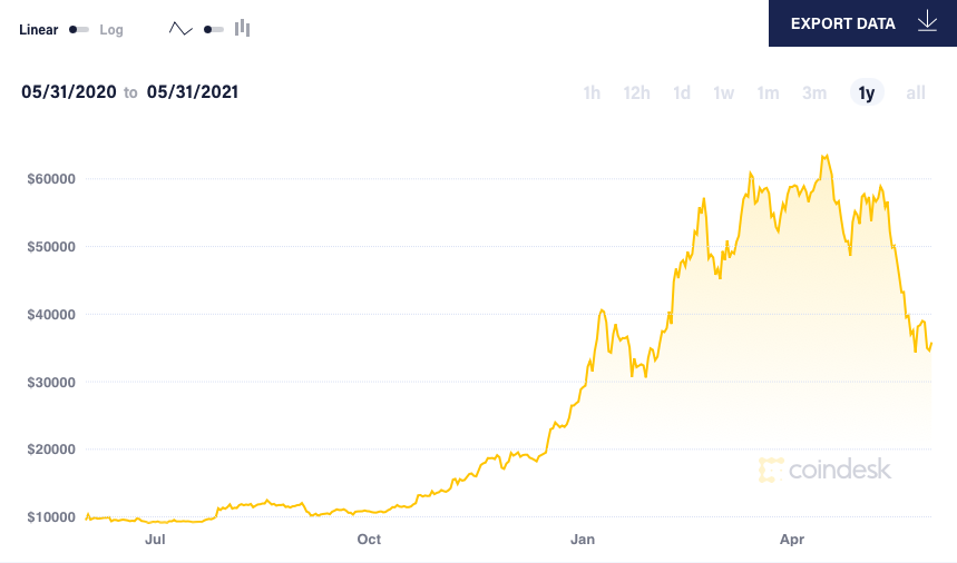 Cú rơi của tiền mã hóa là cơ hội để Ether vượt Bitcoin?