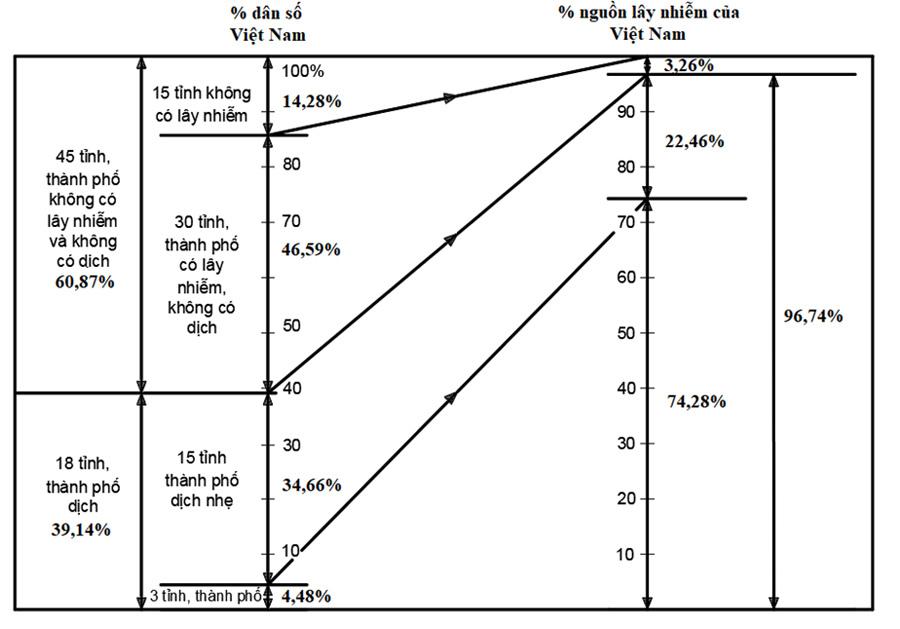 Chiến lược tiêm vắc xin Covid-19 hiệu quả cao trong điều kiện thiếu vắc xin