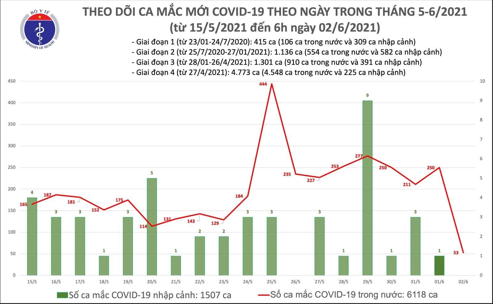 Ghi nhận 53 ca Covid-19 trong nước tại 3 tỉnh, thành