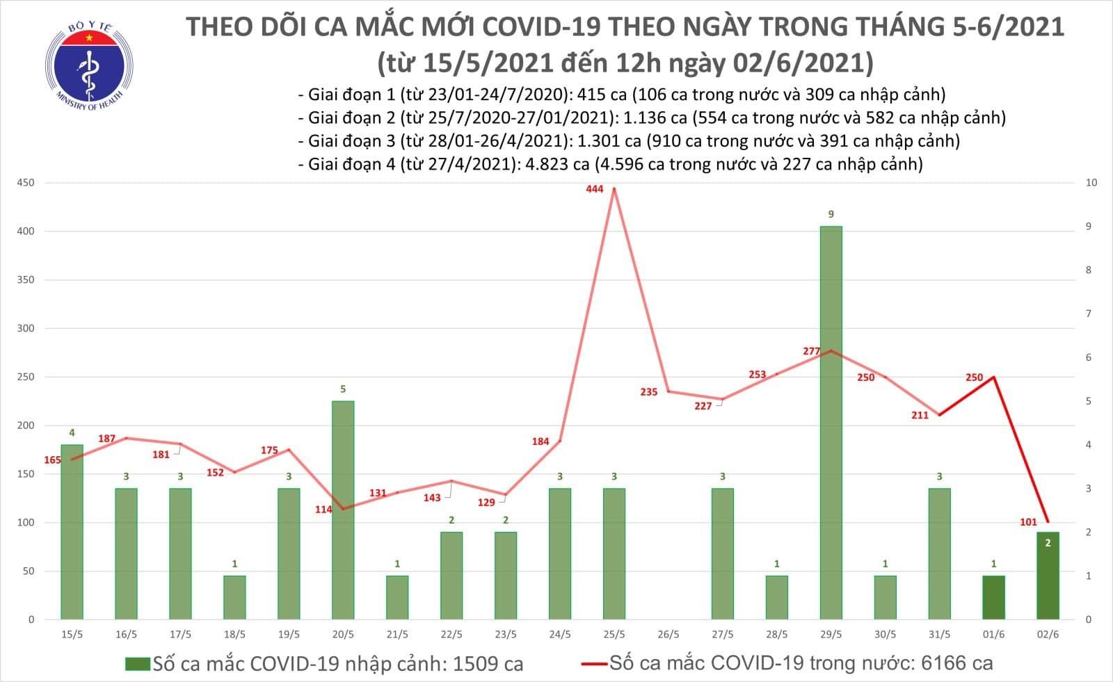 Trưa 2/6 thêm 48 ca Covid-19 trong nước, Bắc Giang tiếp tục tăng mạnh