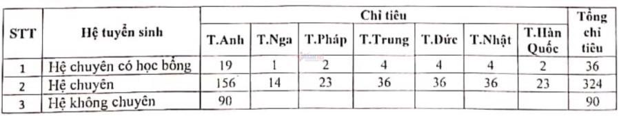 Tỷ lệ 'chọi' vào lớp 10 Chuyên Ngoại ngữ cao nhất 1/13,9