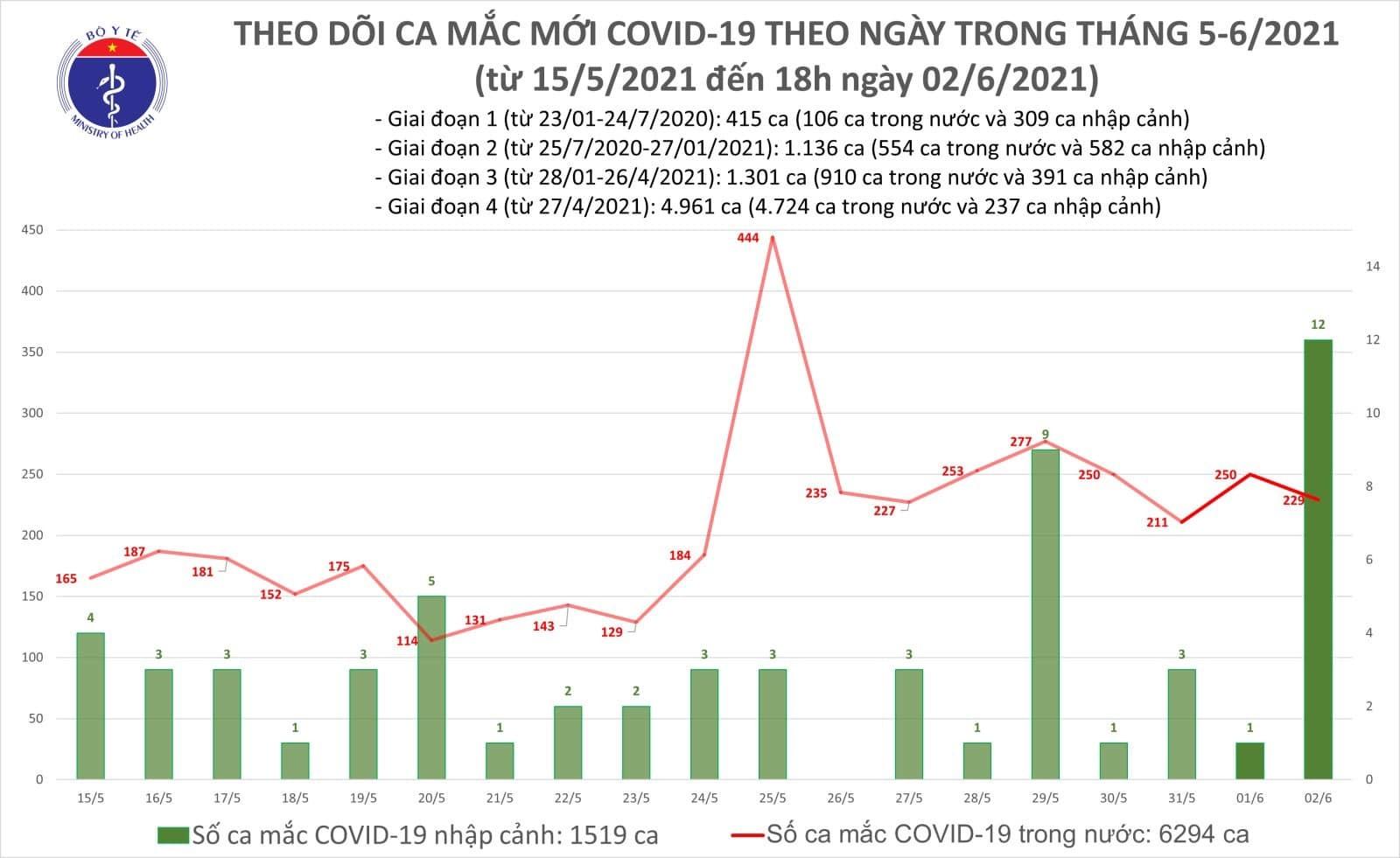 Thêm 138 ca Covid-19, TP.HCM và Bắc Giang có số mắc nhiều nhất
