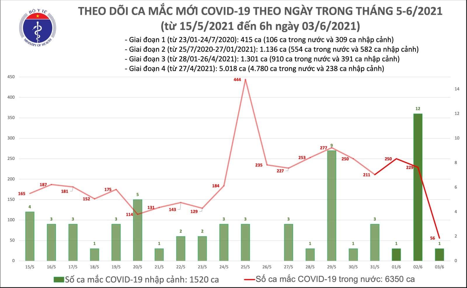 Sáng 3/6, Việt Nam công bố 57 ca Covid-19 mới