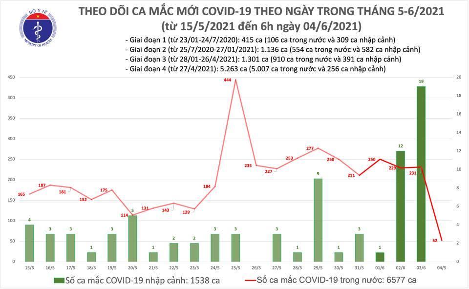 Sáng 4/6 ghi nhận 52 ca Covid-19 trong nước tại 4 tỉnh, thành