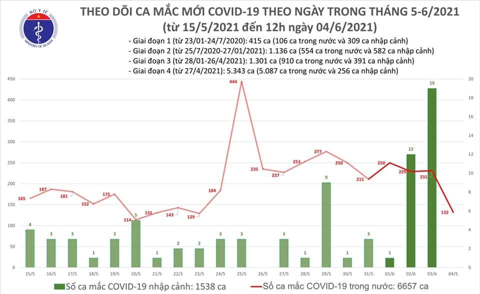Trưa 4/6 có 80 ca Covid-19, TP.HCM thêm nhiều ca liên quan nhóm truyền giáo
