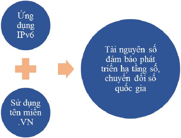 Chuyển đổi IPv6 - tài nguyên phát triển hạ tầng số ở Việt Nam