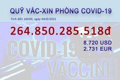 Quỹ vắc xin phòng Covid-19: Không chỉ nhận tiền, nhận cả vắc xin