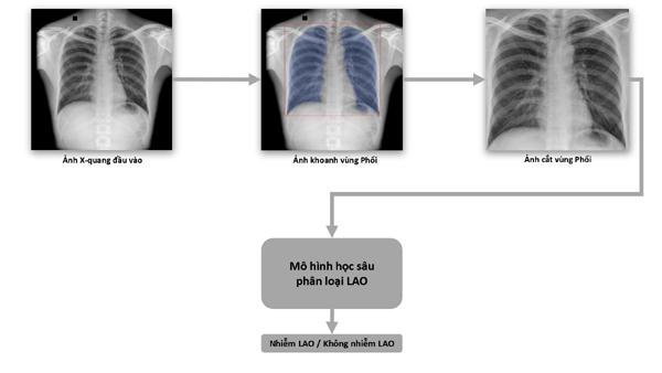 Sách trắng về ứng dụng trí tuệ nhân tạo cho chẩn đoán và tầm soát bệnh lao