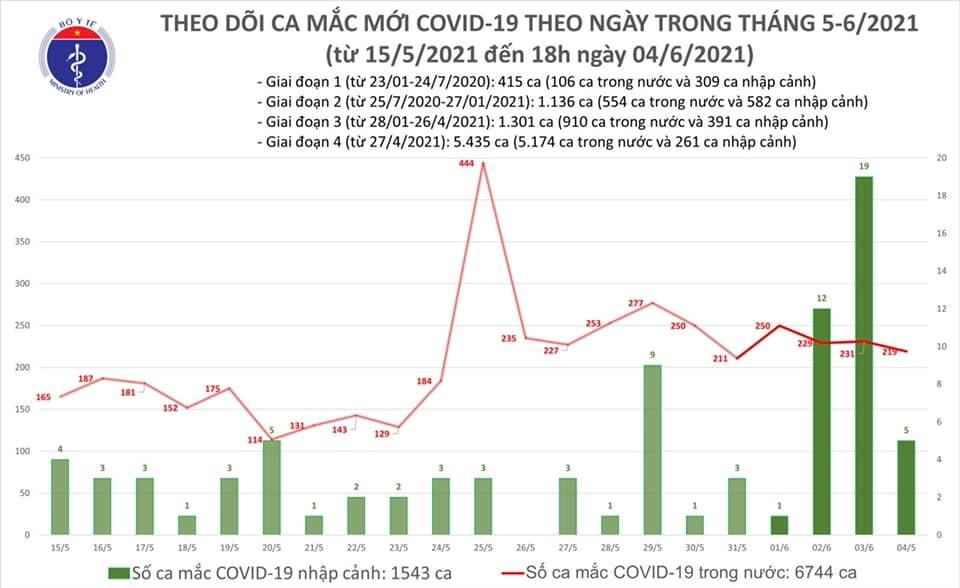 Chiều 4/6 thêm 87 ca Covid-19 trong nước tại 3 tỉnh, thành