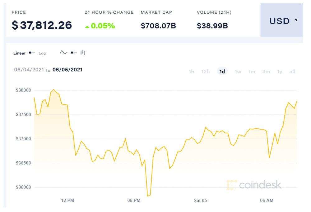 24h khủng khiếp, dân chơi bitcoin choáng váng
