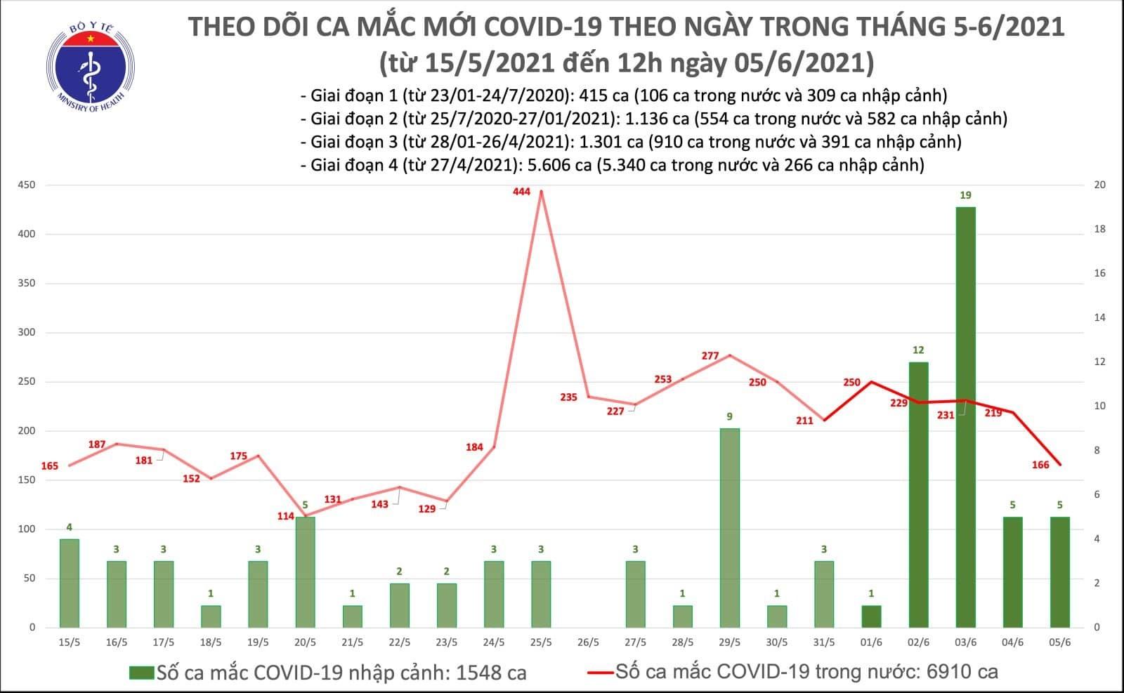 Việt Nam công bố thêm 94 ca Covid-19, 2 tỉnh mới có dịch