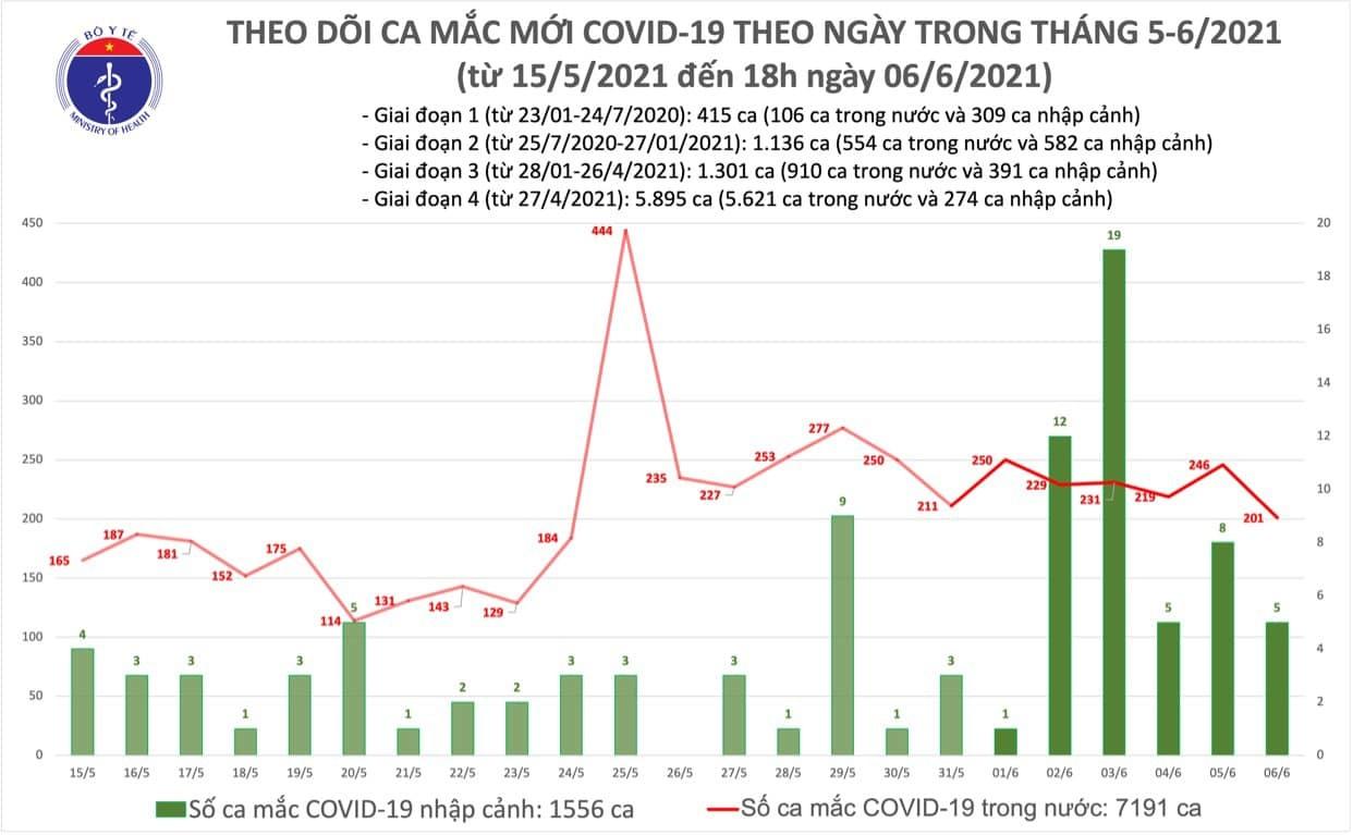 Thêm 65 người mắc Covid-19, chuỗi lây nhiễm truyền giáo vẫn nhiều ca